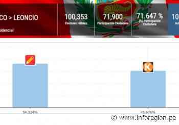 Huánuco: Perú Libre venció en Leoncio Prado con el 54.324% de votos - INFOREGION
