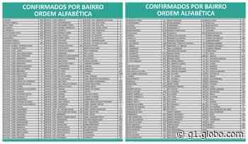 Covid-19: Montes Claros contabiliza 35.978 casos e 849 mortes nesta quinta-feira (8) - G1