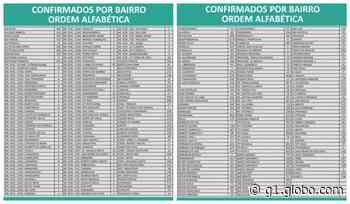 Covid-19: Montes Claros tem mais 112 casos e 4 mortes nesta terça (8) - G1