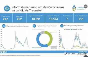 Nur sechs neue Corona-Fälle im Landkreis Traunstein - Traunstein - Passauer Neue Presse