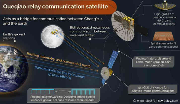 More on: China's lunar comms satellite