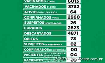 Coronel Vivida registra 17 novos casos de covid-19 - Diário do Sudoeste