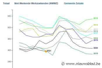 Werkloosheid op laagste niveau sinds juni 2019 - Het Nieuwsblad
