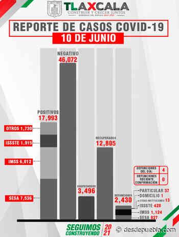 Parte de Guerra Tlaxcala viernes 11: Sesa confirma 11 personas recuperadas, 4 defunciones y 5 casos positivos de covid-19 - desdepuebla.com - DesdePuebla