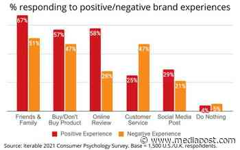 Consumer Psychology Study Finds Friends & Family Still Top Brand Influencers 06/11/2021 - MediaPost Communications