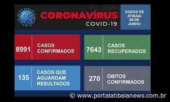 Saúde Atibaia confirma 3 novos óbitos por Covid-19; 22 atibaienses aguardam vagas em UTI De - Redação do Portal Atibaia News