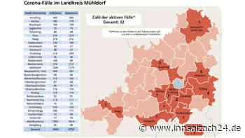 Die Corona-Lage im Landkreis Mühldorf ist gut, aber noch nicht stabil – Diese Gefahr droht
