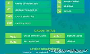 Pato Branco confirma 61 casos de covid-19 nas últimas 24 horas - Diário do Sudoeste