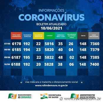 Boletim coronavírus Rolim de Moura desta quinta-feira (10) - ROLNEWS