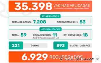 Jaboticabal confirma 53 casos positivos do novo coronavírus nas últimas 24h; 7.208 casos desde o início da pandemia - Rádio 101FM