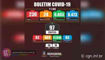 Medianeira registrou nesta sexta-feira mais dois óbitos e 24 novos casos de Covid-19 - CGN