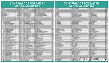Covid-19: Montes Claros contabiliza 36.097 casos e 854 mortes nesta sexta-feira (11) - G1