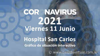 Coronavirus: la curva se mantiene alta, 13 nuevos positivos en Casilda, 2421 en Santa Fe - Casilda Virtual