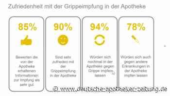 Evaluation des Modellprojekts in Nordrhein: Impfende Apotheker überzeugen auf ganzer Linie - DAZ.online