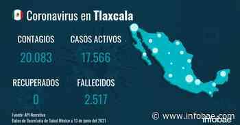 Tlaxcala reporta 20.083 casos y 2.517 fallecimientos desde el inicio de la pandemia - infobae