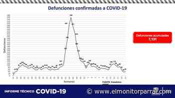 UN FALLECIMIENTO A CAUSA DE COVID EN PARRAL - El Monitor de Parral