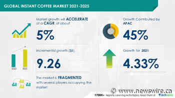 $ 9.26 Billion growth expected in Global Instant Coffee Market during 2021-2025 | Technavio