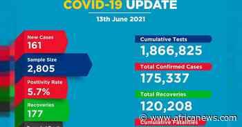 Coronavirus - Kenya: COVID-19 update (13 June 2021) - Africanews English