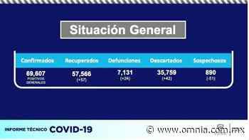 Coronavirus Chihuahua: Supera la entidad los 69 mil 600 casos confirmados - Omnia