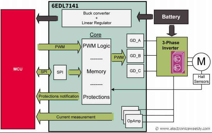 APEC: 3phase motor driver for power tools and service robots