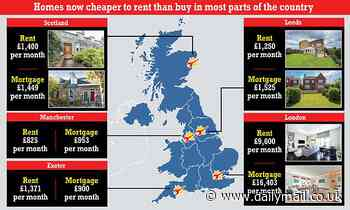 Property prices: Renting is now cheaper than paying for a mortgage in most parts of Britain