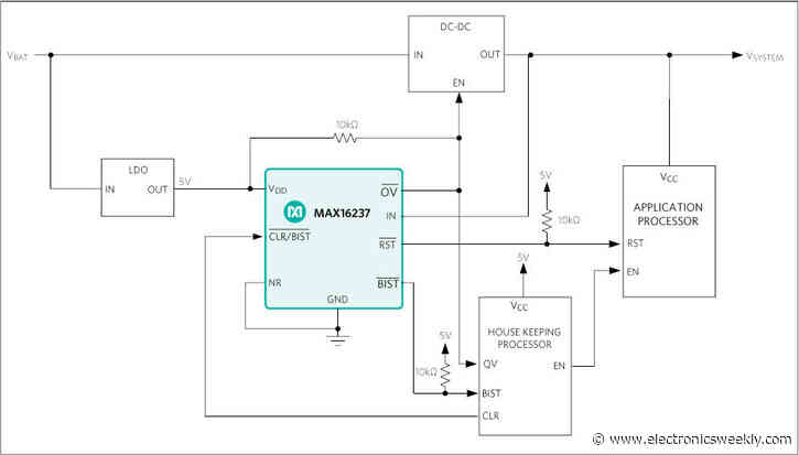 Voltage monitor and reset chip has BIST for ADAS