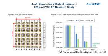 Asahi Kasei and Nara Medical University Confirm 226 nm UVC LED Efficacy Against SARS-CoV-2 and Verify Reduced Effect on Animal Skin Cells - Business Wire