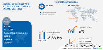 Chemicals For Cosmetics and Toiletries Market | $ 8.33 billion growth expected during 2021-2025 | 17000+ Technavio Research Reports