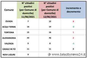 Coronavirus Alessandria, aumento dei domiciliati a Ovada - Telecity News 24