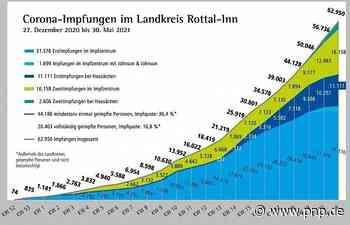 Zahl der Impfungen steigt auf 62.950 - Passauer Neue Presse