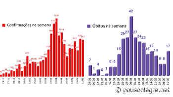 Pouso Alegre perde mais 17 vidas e segue na faixa de 800 casos semanais de Covid - PousoAlegre.net