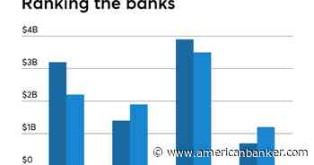 Banks and Thrifts with the Most Deposits (Mar. 31, 2021) - American Banker