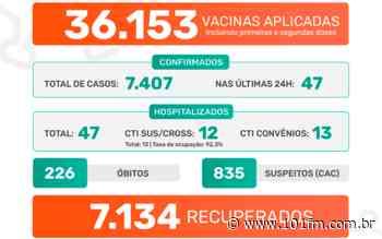 Jaboticabal confirma 47 casos positivos do novo coronavírus nas últimas 24h; 36.153 vacinas já foram aplicadas - Rádio 101FM