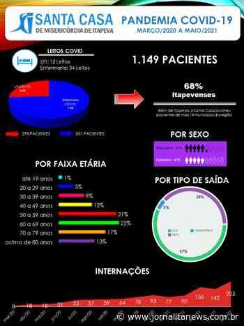 Desde março de 2020, Santa Casa de Itapeva atendeu 1.149 pacientes na Ala Covid - Jornal Ita News