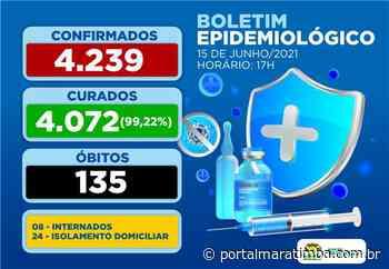 Itapemirim/ES – Boletim COVID-19, 15 de junho de 2021 - Portal Maratimba