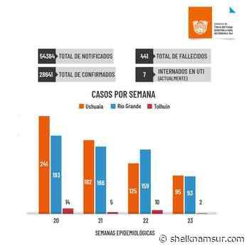 En la última semana se detectaron 95 casos nuevos en Ushuaia, 93 en Río Grande y 2 en Tolhuin - Shelknamsur