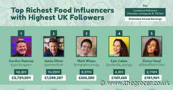 Gordon Ramsay tops list of UK's most powerful food influencers - The Grocer