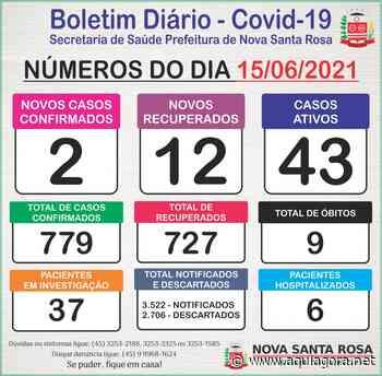 Número de casos ativos de Covid-19 em Nova Santa Rosa cai para 43 - Aquiagora.net