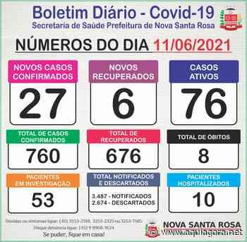 76 casos de Covid-19 continuam ativos em Nova Santa Rosa - Aquiagora.net