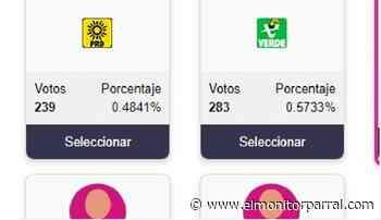 LA NULA VOTACION DE LOS PARTIDOS PEQUEÑOS - El Monitor de Parral
