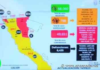 sigue abajo de los 20 casos activos - Ensenada.net