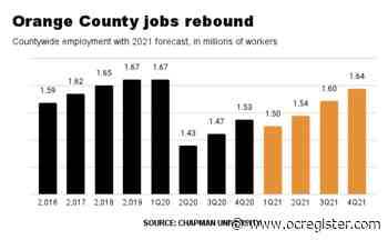 Reopening will get Orange County 100,000 jobs, says Chapman forecast - OCRegister