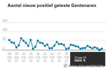 Voor het eerst in lange tijd: een dag met nul coronabesmettingen in Gent - Het Nieuwsblad