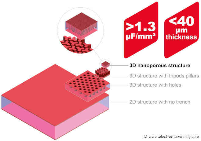 Structure thins silicon capacitors to