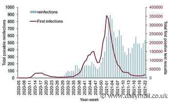 Coronavirus: Up to 16,000 people may have been reinfected with Covid in the UK