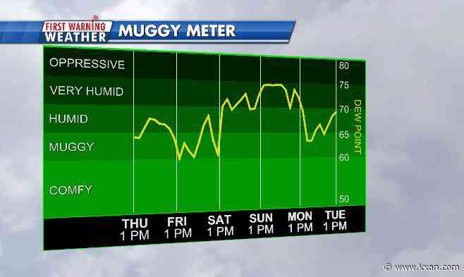 """Highest """"feels-like"""" temps of the year are just days away"""