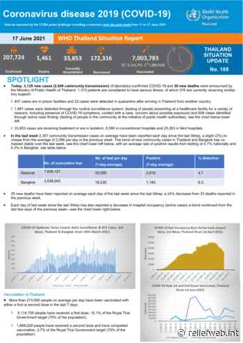 Coronavirus disease 2019 (COVID-19) WHO Thailand Situation Report 188 - 17 June 2021 - Thailand - ReliefWeb