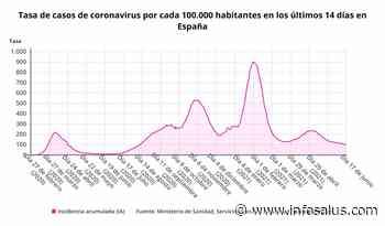Coronavirus.- Sanidad notifica 4.197 nuevos casos de coronavirus, 19 muertes y la incidencia baja a 96 - Infosalus