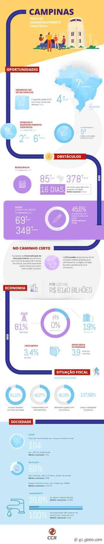 """Campinas é considerada a quarta cidade """"mais inteligente"""" do Brasil - G1"""