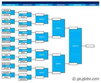 Ferj divulga chaves da Copa Rio 2021 - globoesporte.com